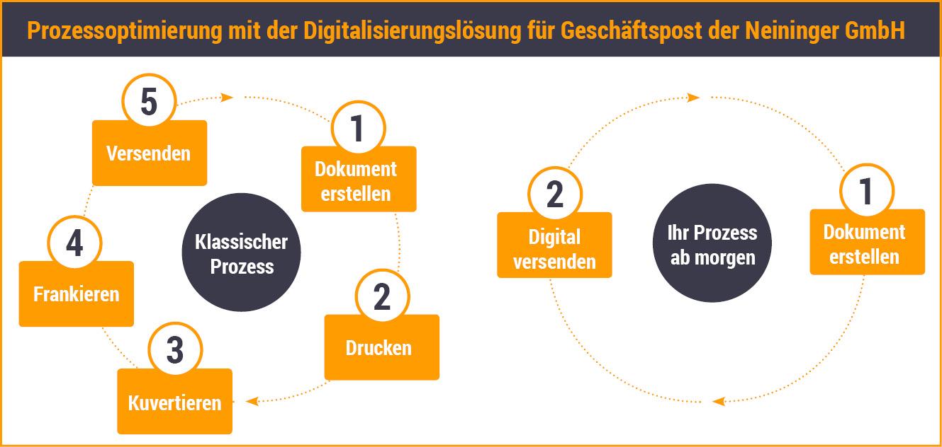 grafik_e-post_prozessoptimierung_gerahmt